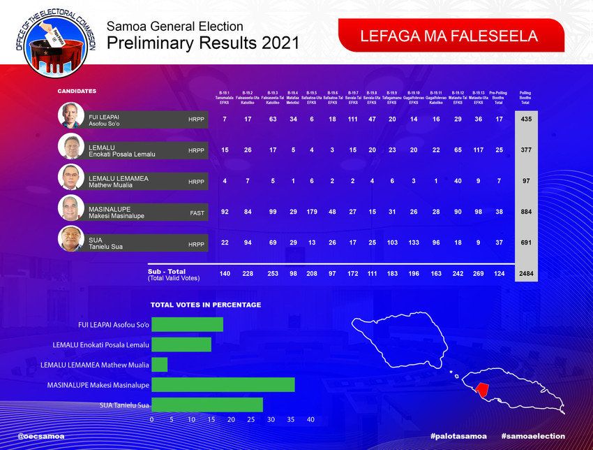An example of where HRPP had 4 people running which split the vote Photo Credit: Office of the Electoral Commission Samoa